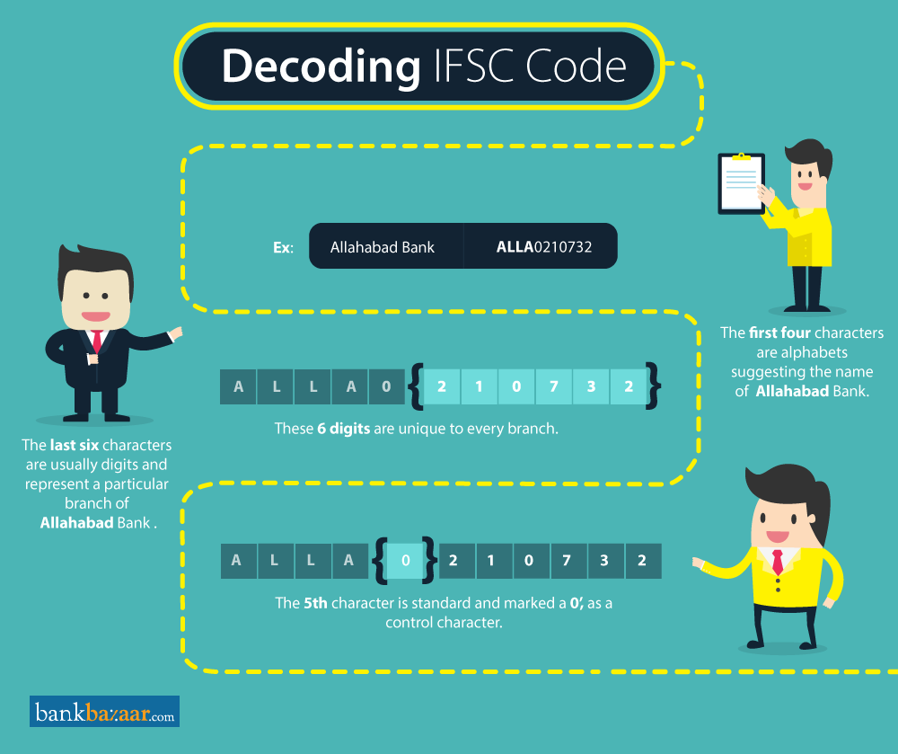 Decode Allahabad Bank IFSC Code