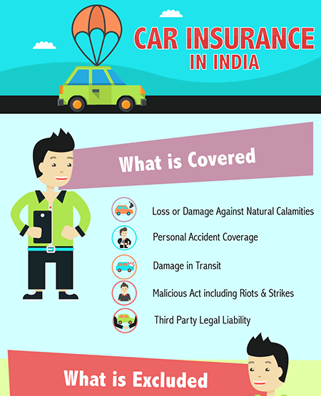 Car Insurance in India